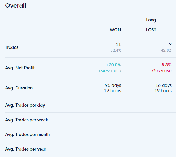Won/lost trades on the trading BTC in times of uncertainty strategy, statistics by CLEO.one