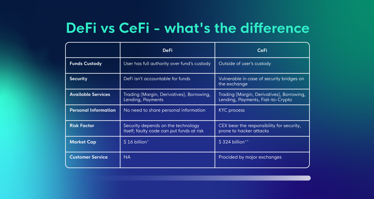 DeFi vs CeFi - what's the difference