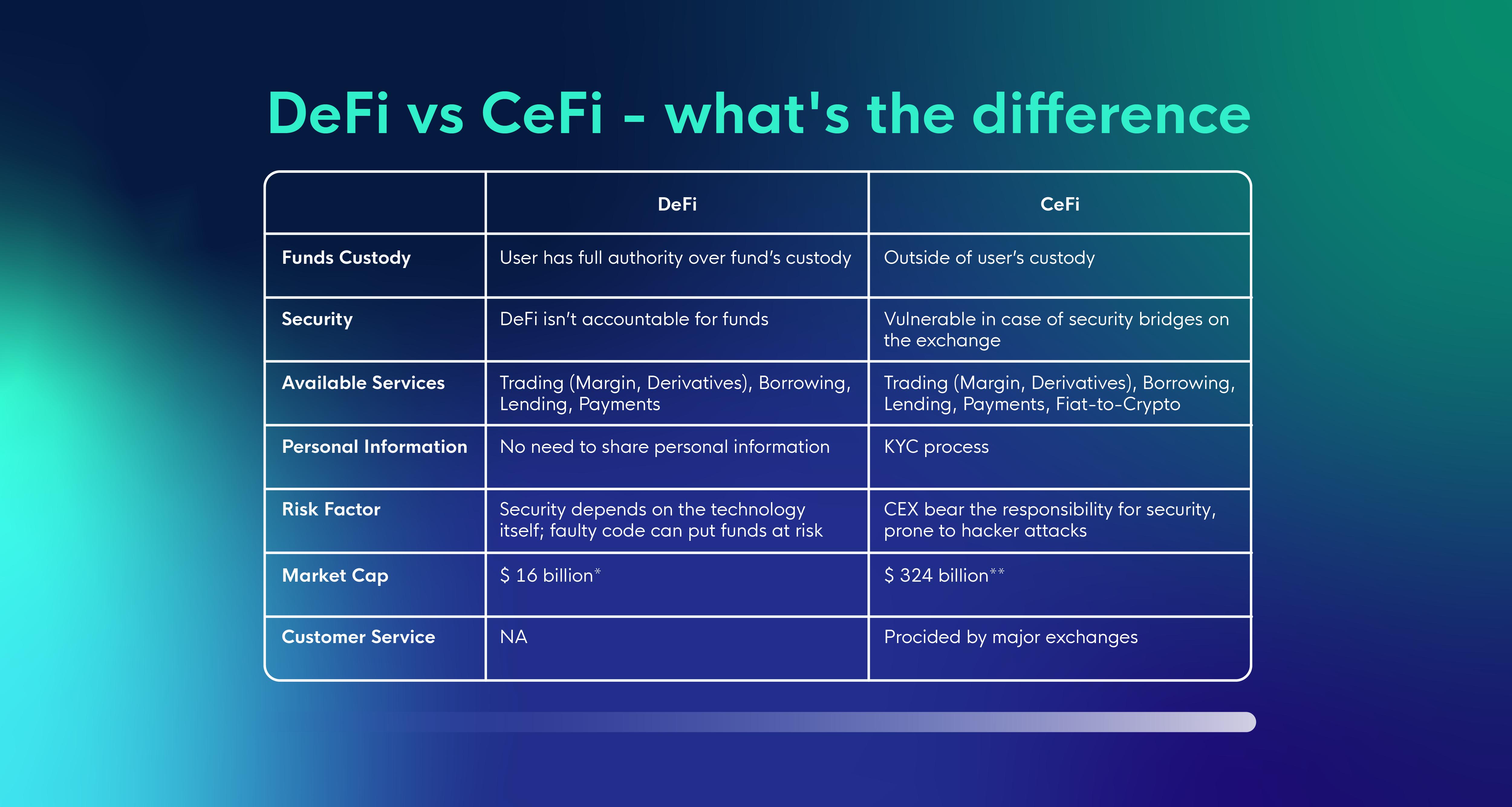 DeFi vs CeFi