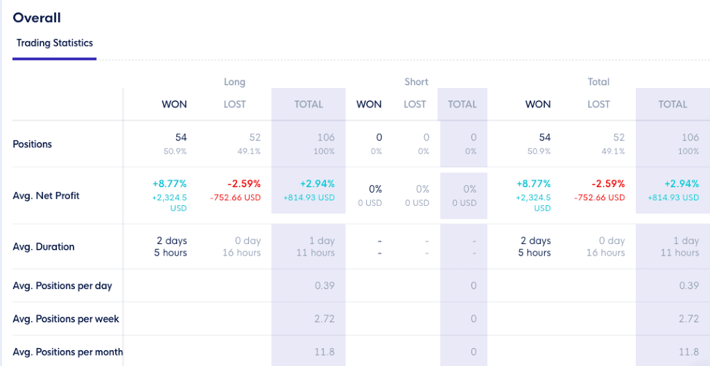 Cleo One Backtest Trading Statistics
